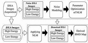Denoising Images Of Dual Energy X