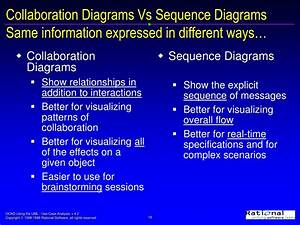 Ppt - Interaction Diagrams Powerpoint Presentation