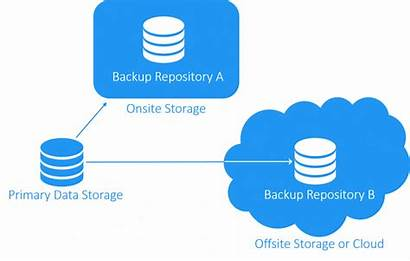 Backup Rule Data Business Strategy Important Protection