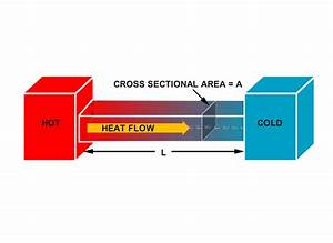 Heat Transfer  Heat Flows From Hot To Cold