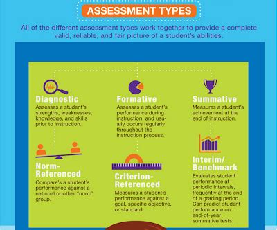 good visual featuring  assessment types educational