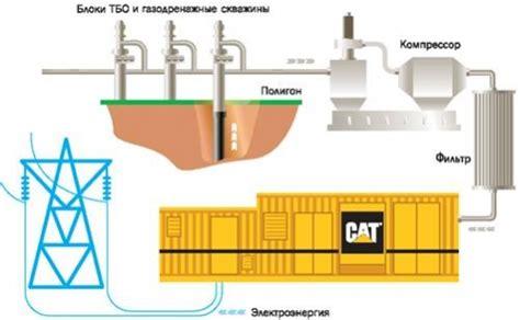 Биогазовая установка принцип действия плюсы минусы