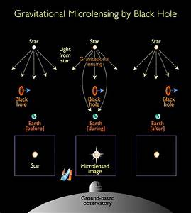 Gravitational Microlensing By Black Hole  Illustration