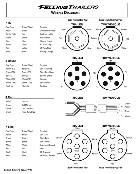 Service Felling Trailers Wiring Diagrams Wheel Toque