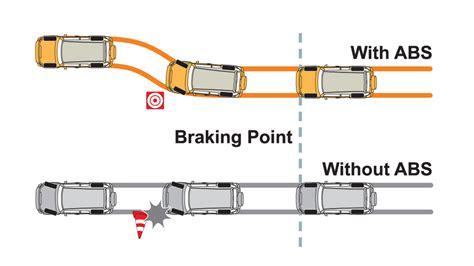 Understanding The Car's Braking System