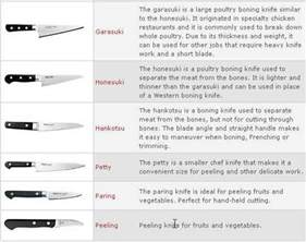 kinds of kitchen knives sushi knife or sashimi knife what 39 s the difference