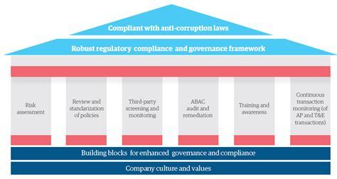 building  strong anti bribery  anti corruption program