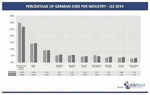 Online Jobs In Germany : state of the german online job market q3 2014 textkernel ~ Kayakingforconservation.com Haus und Dekorationen