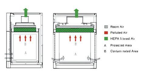 table top laminar flow hood biobase china llaboratory mini desktop table top laminar