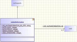 How To Automatically Create Uml Diagrams