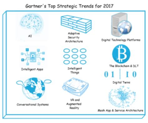 gartner s top 10 strategic does gartner think the green data centre is done silicon uk my take on gartner s top 10 strategic technology trends
