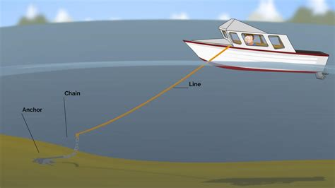 How To Anchor A Boat by Anchor Types And Uses Anchor Line Length Proper
