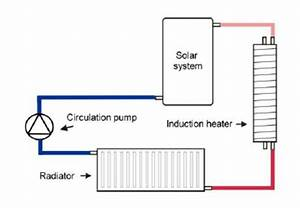 induction heating diagram wiring diagrams With igbt induction heater circuit also water heater heating element