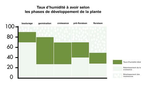 taux d humidité chambre taux d humidite dans une chambre nouveaux modèles de maison