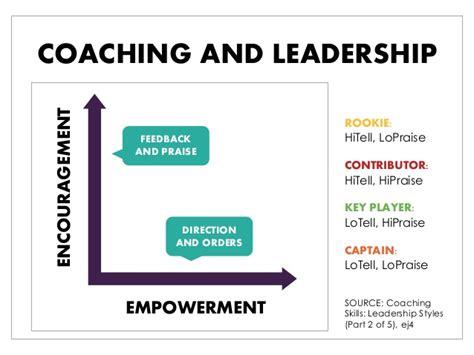 coaching skills   managers  leaders webinar