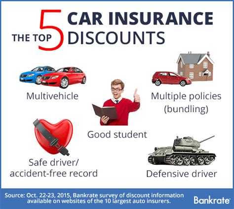 Who Offers the Most Car Insurance Discounts? | Bankrate.com