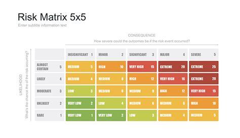 risk assessment matrix template risk assessment 5x5 matrix template free now