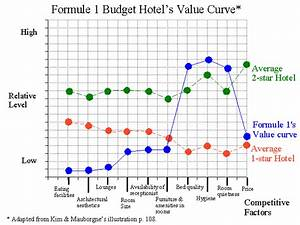 formule 1 budget hotel39s value curve With value curve analysis template