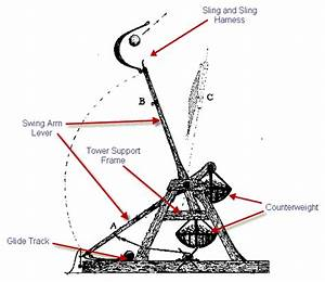 Trebuchet Parts Diagram  U2022 Downloaddescargar Com