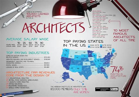 what do architects need to how to become an architect theartcareerproject com