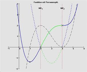 Nullstellen Berechnen Funktion 3 Grades : die zweite ableitung ~ Themetempest.com Abrechnung