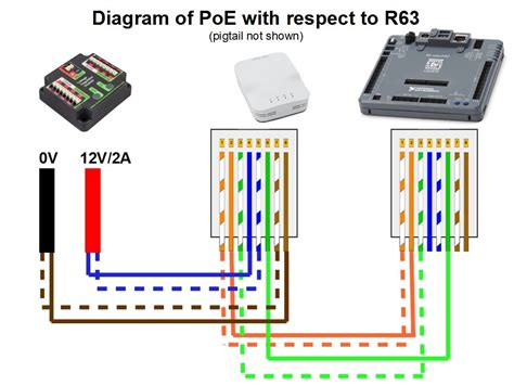 Rj45 Wiring Diagram 100mb by Poe Ethernet Wiring Diagram Hub New Rj45 Splitter Webtor Me