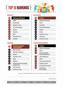 Best Places By The Numbers  Top 10 Rankings And More