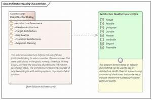 Characteristics Of Good Architecture