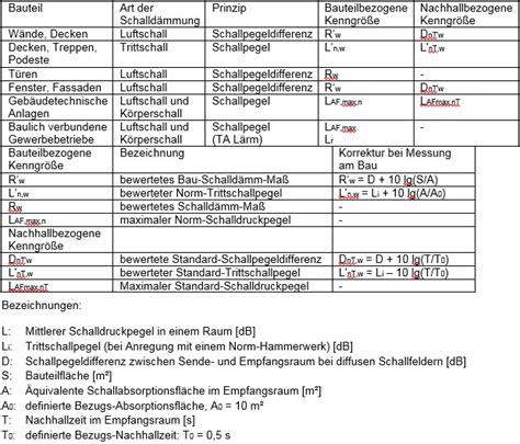 Diskussion Zur Neufassung Der Din 4109 diskussion zur neufassung der din 4109 bauphysik