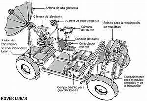 Margen escéptico: Rovers espaciales, el presente de la ...