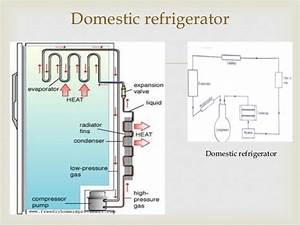 Ammonia Refrigeration Cycle