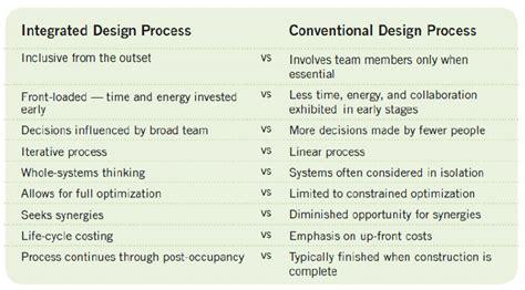 integrated design process  conventional design