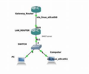 My Home Lab  Basic Dhcp On Cisco Router
