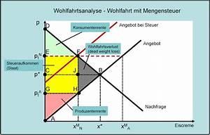 Steuern Auf Pension Berechnen : vwl 4 3 7 mengensteuer wohlfahrtsanalyse teia ag ~ Themetempest.com Abrechnung