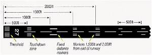 Icao Standard Runway Markings