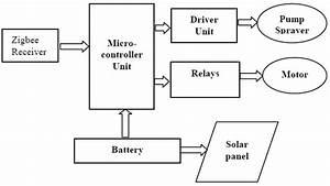 Solar Powered Semi