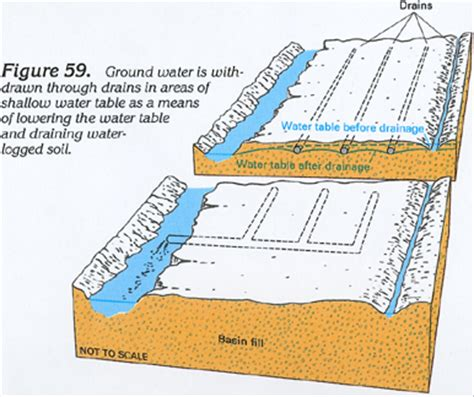 high water table solutions 28 best drainage solutions for high water table ground water and the rural homeowner what