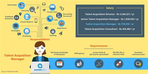 Talent Acquisition Manager  Aasaanjobs Official Blog. How To Name A Resume. Billing Clerk Resume. Electrician Job Description For Resume. Resume For College Student With No Experience. Can You Lie On A Resume. Starbucks Resume. Brown Mackie Optimal Resume. Csuf Resume Builder