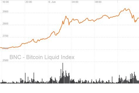 The first such instance occurred in 2011. Bitcoin price hits all time high value   Lensesview