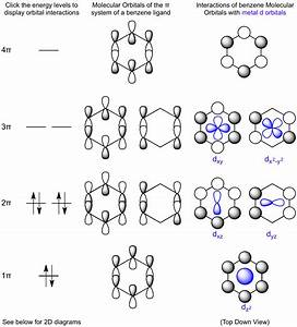 Interactions Between Benzene Molecular Orbitals And Metal