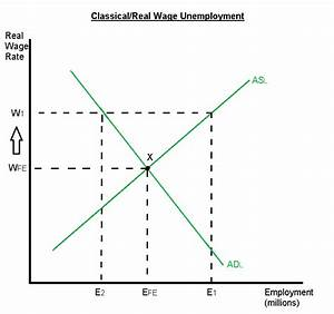 Econknowhow  Unemployment Notes