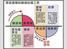 經濟景氣循環圖 愛淘生活