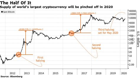 How does halving influence bitcoin's price? Why Bitcoin BTC Prices Might Peak To All-Time High In August 2021?