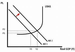 Ad    As Diagrams