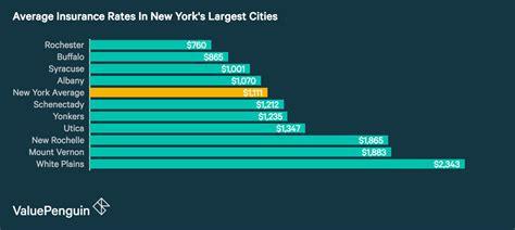 cheapest homeowners insurance   york
