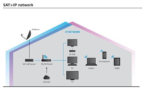 satellite tv antenas y antenista tenerifa iptv tenerife antenas parabolicas tenerife sky tv