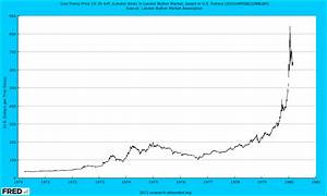 Stock Margin Debt Chart John Law And The Mississippi Bubble Other Bubbles Value