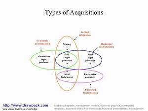 Types Of Acquisition Diagram