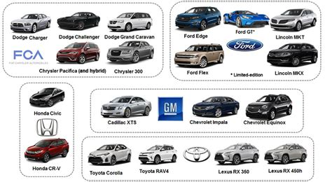 All Canadian Automobile Manufacturers & Car Brands