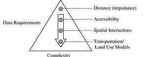 Transport Geography Model Showing Growing Complexity And